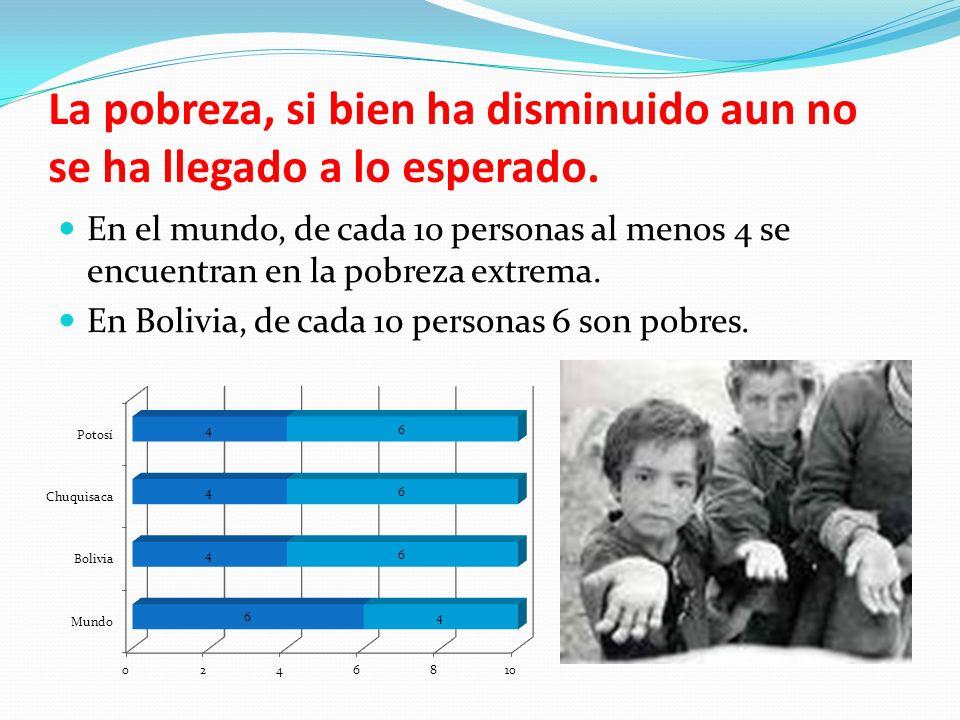 La pobreza, si bien ha disminuido aun no se ha llegado a lo esperado. En el mundo, de cada 10 personas al menos 4 se encuentran en la pobreza extrema.