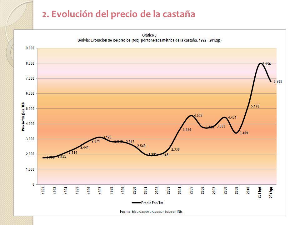 2. Evolución del precio de la castaña