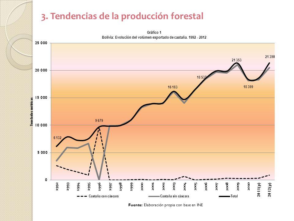 3. Tendencias de la producción forestal