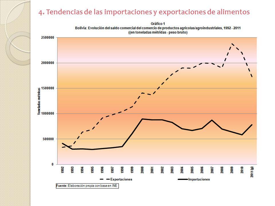 4. Tendencias de las importaciones y exportaciones de alimentos