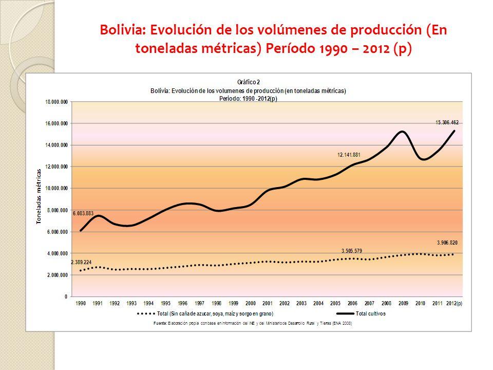 Bolivia: Evolución de los volúmenes de producción (En toneladas métricas) Período 1990 – 2012 (p)