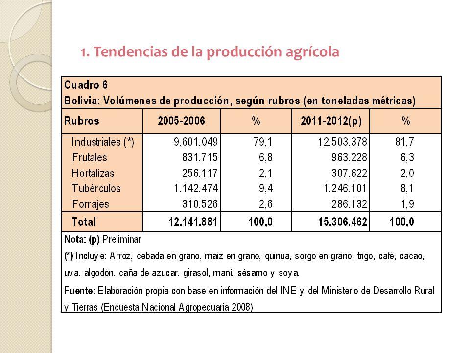 1. Tendencias de la producción agrícola