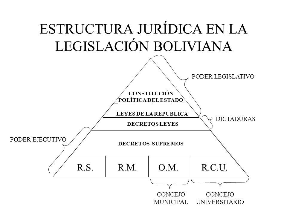 ESTRUCTURA JURÍDICA EN LA LEGISLACIÓN BOLIVIANA CONSTITUCIÓN POLÍTICA DEL ESTADO LEYES DE LA REPUBLICA DECRETOS LEYES DECRETOS SUPREMOS R.S.R.M.O.M.R.