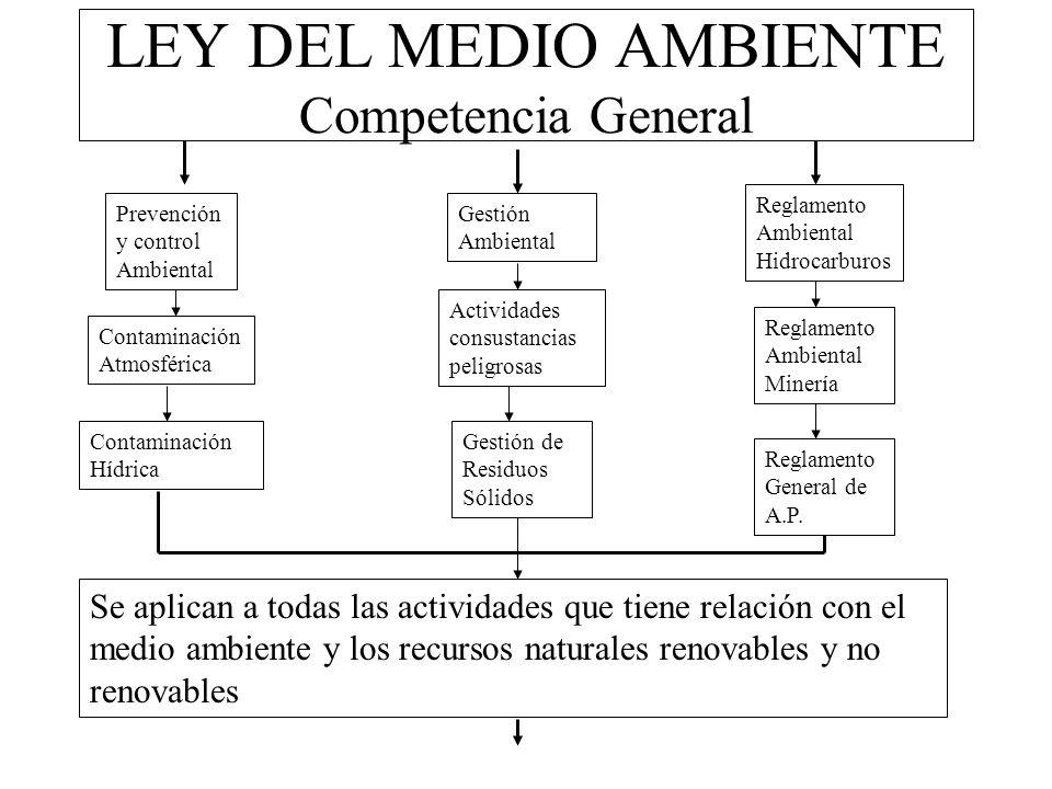 LEY DEL MEDIO AMBIENTE Competencia General Gestión Ambiental Prevención y control Ambiental Contaminación Atmosférica Contaminación Hídrica Actividade
