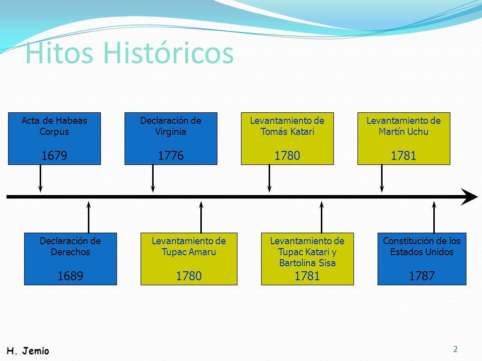 Hitos Históricos 2 Acta de Habeas Corpus 1679 Levantamiento de Tomás Katari 1780 Declaración de Virginia 1776 Levantamiento de Tupac Katari y Bartolin