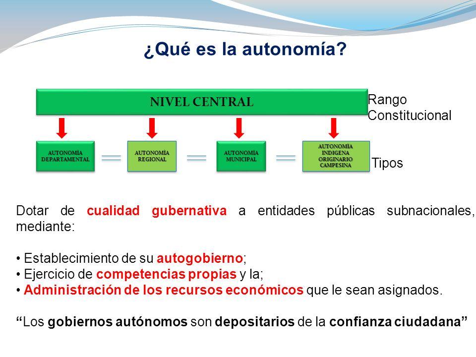 ¿Qué es la autonomía? Rango Constitucional Tipos Dotar de cualidad gubernativa a entidades públicas subnacionales, mediante: Establecimiento de su aut