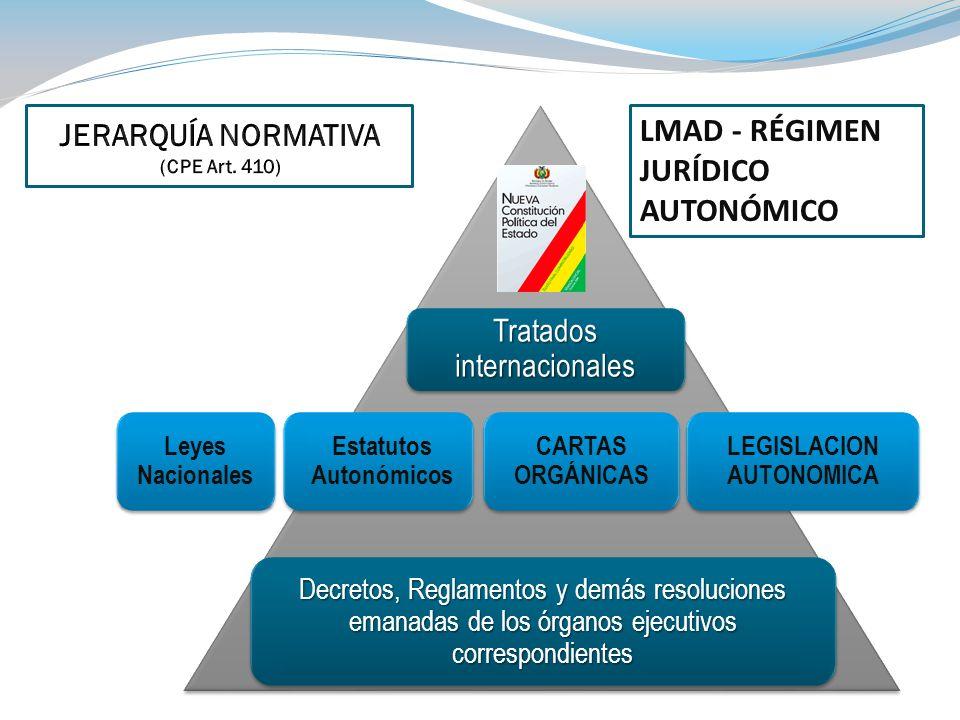 Tratados internacionales Decretos, Reglamentos y demás resoluciones emanadas de los órganos ejecutivos correspondientes CARTAS ORGÁNICAS LEGISLACION A
