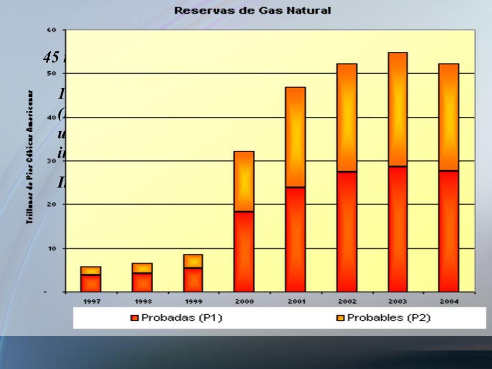 45 millones de m3 de gas/día= 0.58 TCF/año 19 TCF mayo 2006 (DeGolyier, pp19, Hacia una política de industrialización,… Inchauste,2010 Vacaflor: 9.5 a