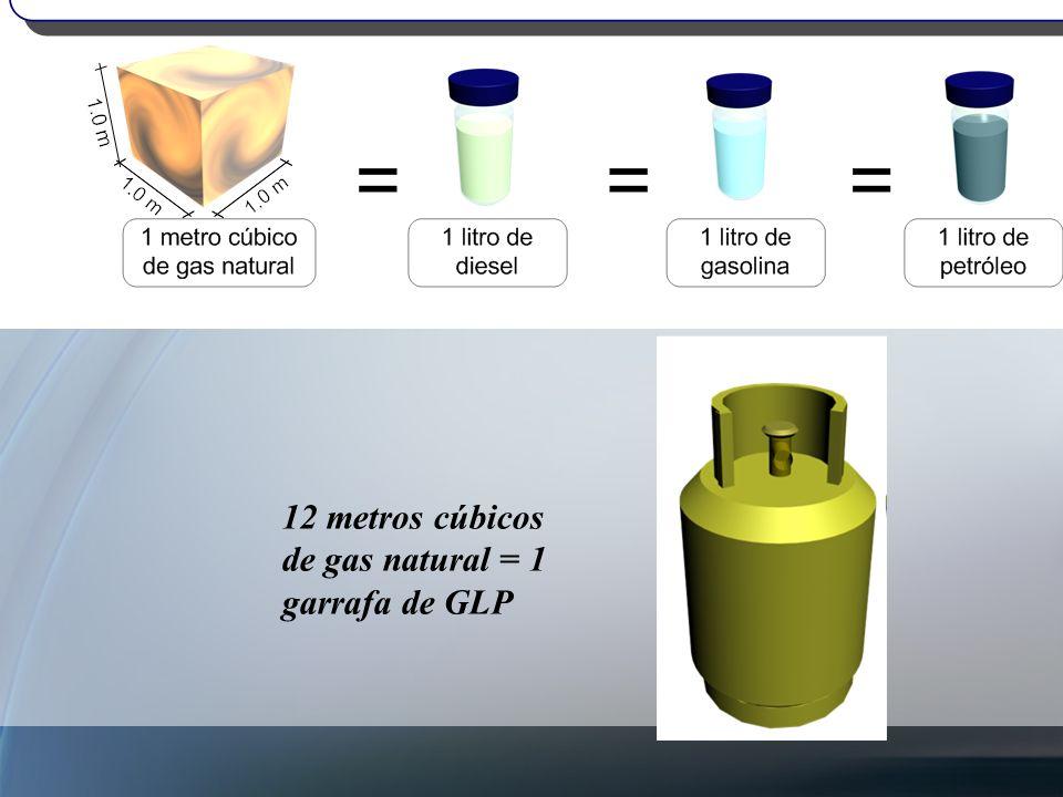 12 metros cúbicos de gas natural = 1 garrafa de GLP