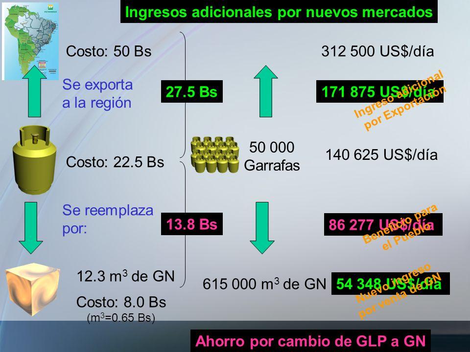 Costo: 22.5 Bs Se exporta a la región Se reemplaza por: 12.3 m 3 de GN Costo: 8.0 Bs (m 3 =0.65 Bs) Costo: 50 Bs 27.5 Bs 50 000 Garrafas 140 625 US$/d