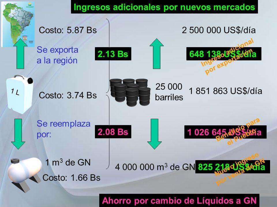 Costo: 3.74 Bs Se exporta a la región Se reemplaza por: 1 m 3 de GN Costo: 1.66 Bs Costo: 5.87 Bs 2.13 Bs 25 000 barriles 1 851 863 US$/día Ingresos a
