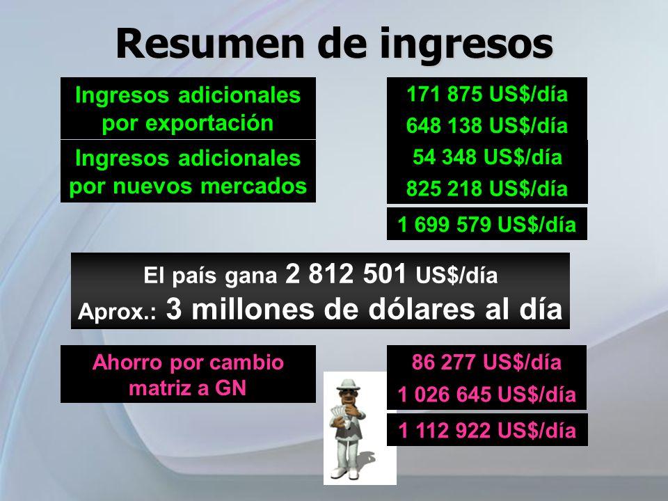 Resumen de ingresos Ingresos adicionales por exportación 171 875 US$/día 648 138 US$/día Ahorro por cambio matriz a GN 86 277 US$/día 1 026 645 US$/dí