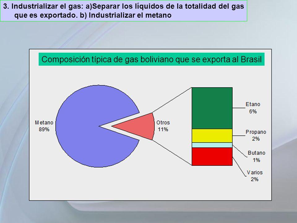 3. Industrializar el gas: a)Separar los líquidos de la totalidad del gas que es exportado. b) Industrializar el metano Composición típica de gas boliv