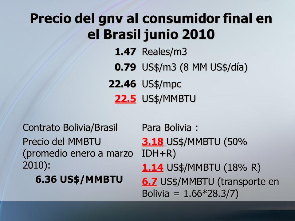 Precio del gnv al consumidor final en el Brasil junio 2010 1.47Reales/m3 0.79 US$/m3 (8 MM US$/día) 22.46US$/mpc 22.5US$/MMBTU Contrato Bolivia/Brasil