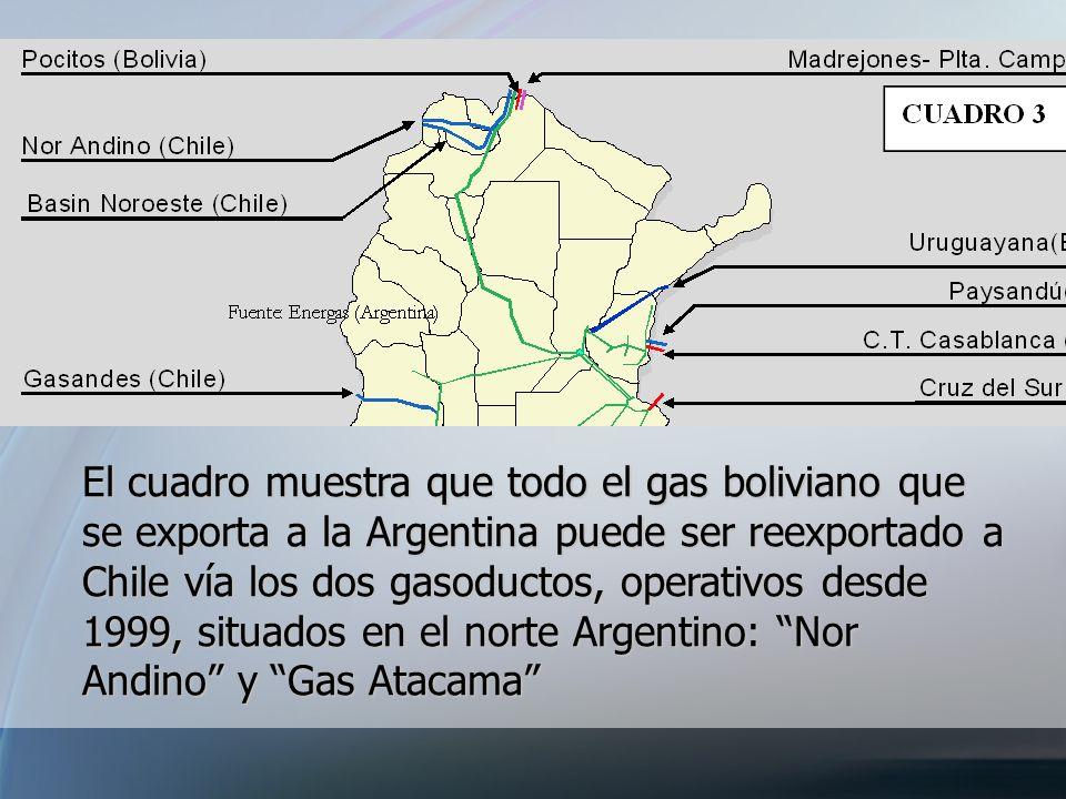 El cuadro muestra que todo el gas boliviano que se exporta a la Argentina puede ser reexportado a Chile vía los dos gasoductos, operativos desde 1999,