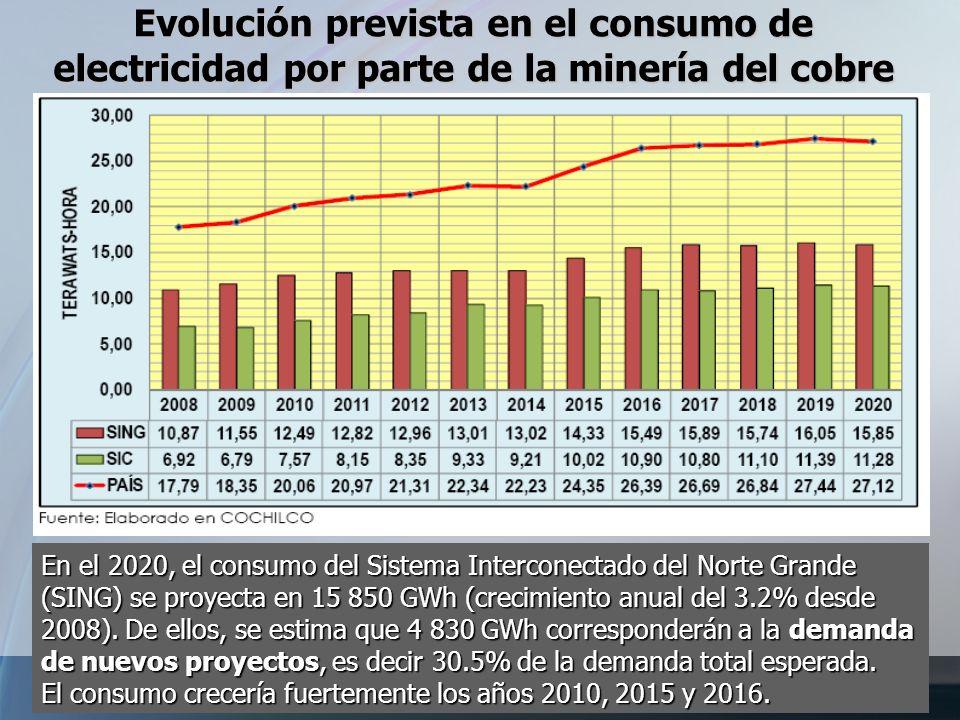 Evolución prevista en el consumo de electricidad por parte de la minería del cobre En el 2020, el consumo del Sistema Interconectado del Norte Grande