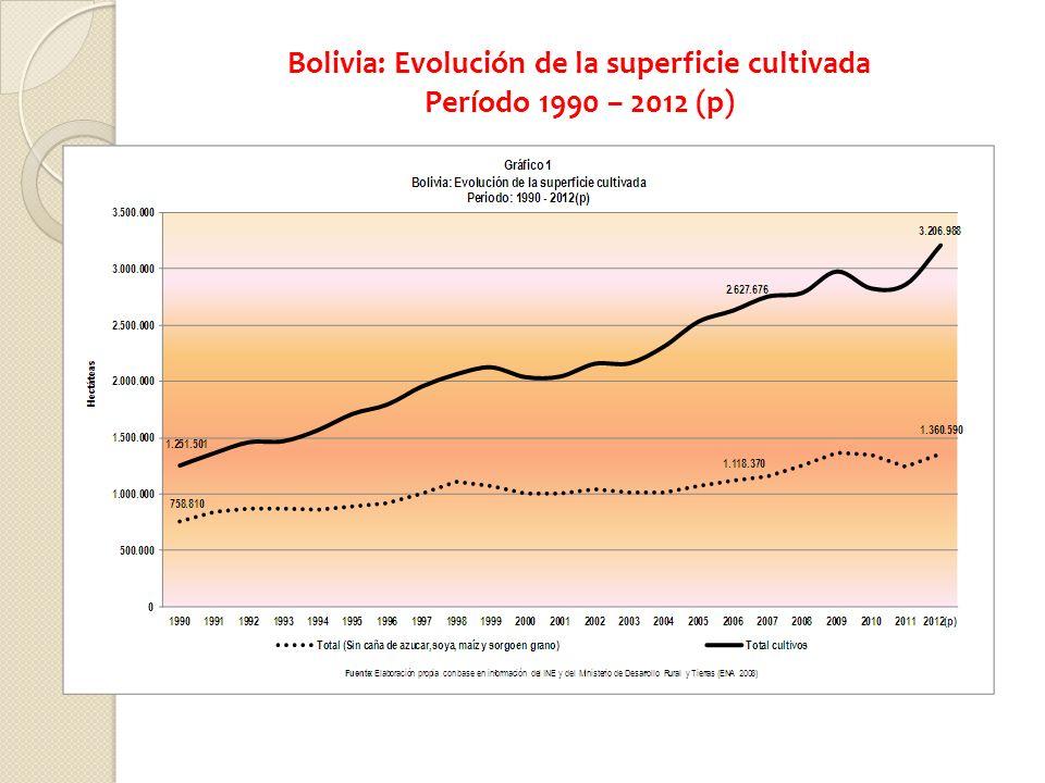 Bolivia: Evolución de la superficie cultivada Período 1990 – 2012 (p)