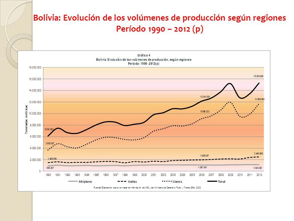 Bolivia: Evolución de los volúmenes de producción según regiones Período 1990 – 2012 (p)