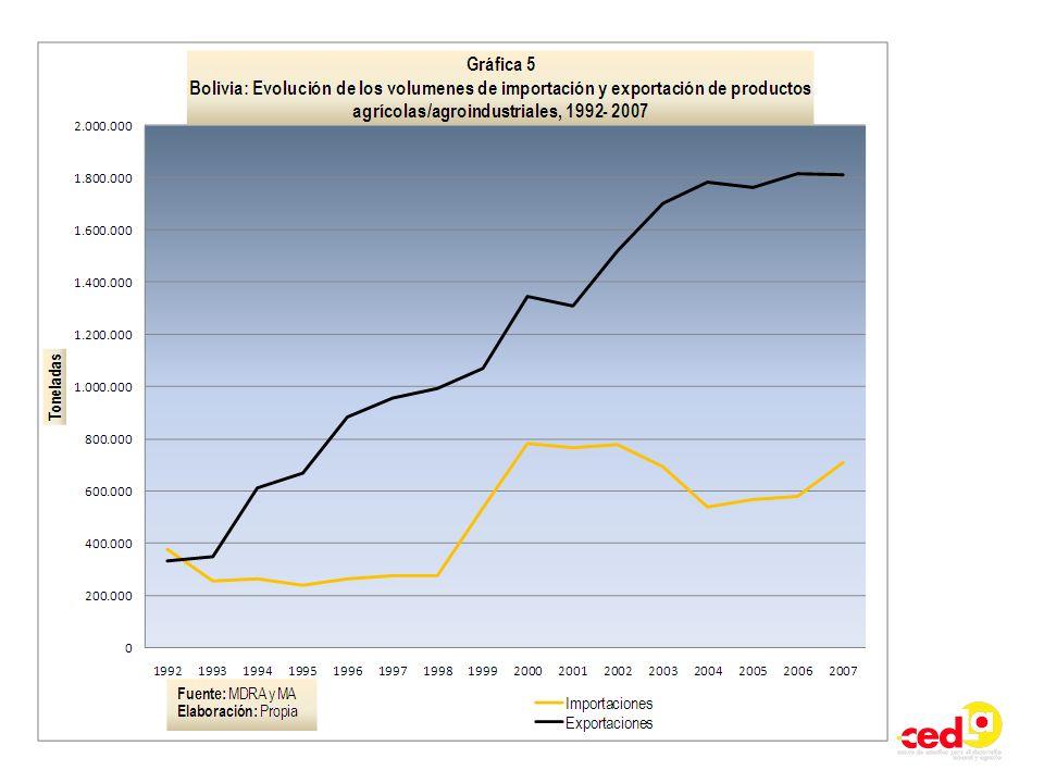 La soberanía alimentaria. En 1992, el 79,5% de las importaciones correspondía al trigo y harina de trigo, 2,4% a malta, 2,2% a productos lácteos y 1,9