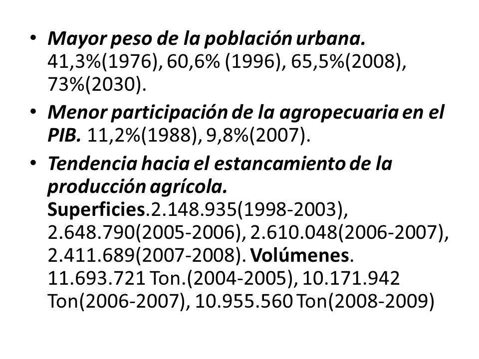 Mayor peso de la población urbana.41,3%(1976), 60,6% (1996), 65,5%(2008), 73%(2030).