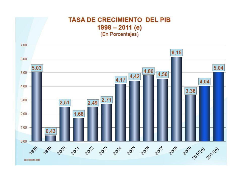 Mayor peso de la población urbana. 41,3%(1976), 60,6% (1996), 65,5%(2008), 73%(2030). Menor participación de la agropecuaria en el PIB. 11,2%(1988), 9