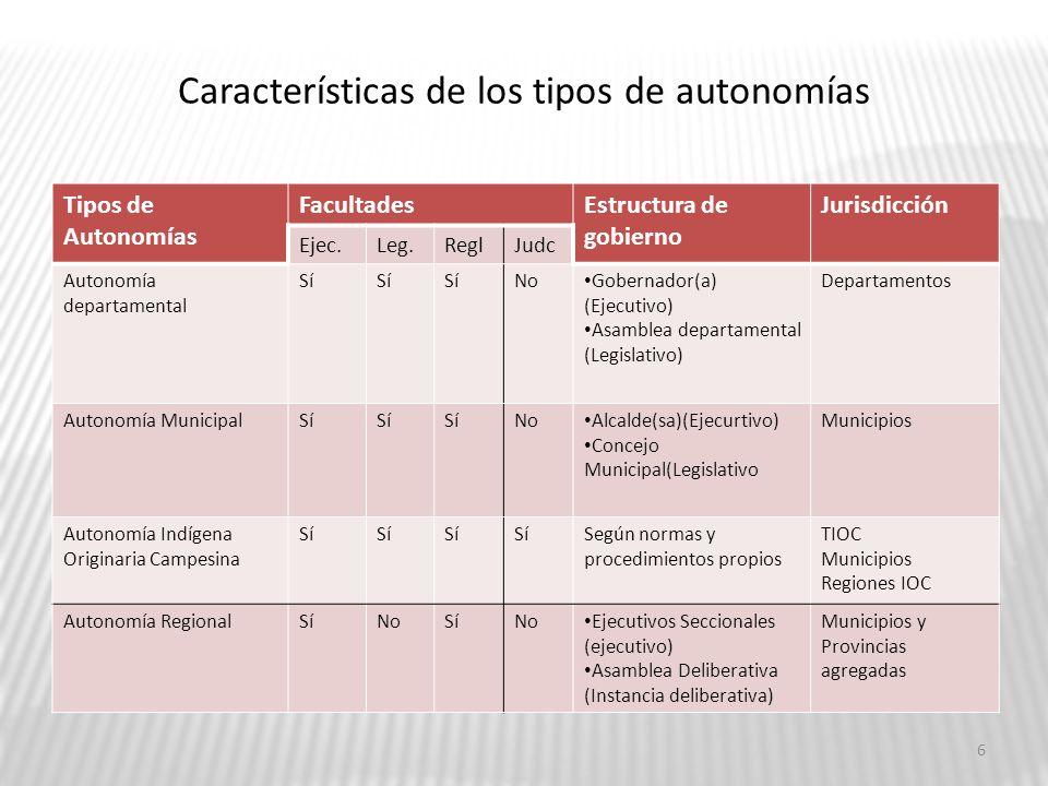 Características de los tipos de autonomías Tipos de Autonomías FacultadesEstructura de gobierno Jurisdicción Ejec.Leg.ReglJudc Autonomía departamental