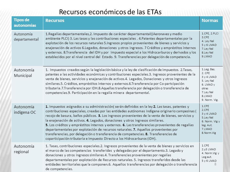 Recursos económicos de las ETAs Tipos de autonomías RecursosNormas Autonomía departamenta l 1.Regalías departamentales,2. Impuesto de carácter departa