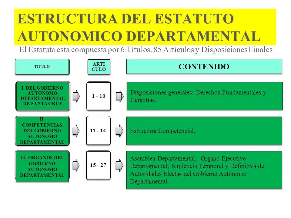 ESTRUCTURA DEL ESTATUTO AUTONOMICO DEPARTAMENTAL I. DEL GOBIERNO AUTONOMO DEPARTAMENTAL DE SANTA CRUZ 1 - 10 Disposiciones generales; Derechos Fundame