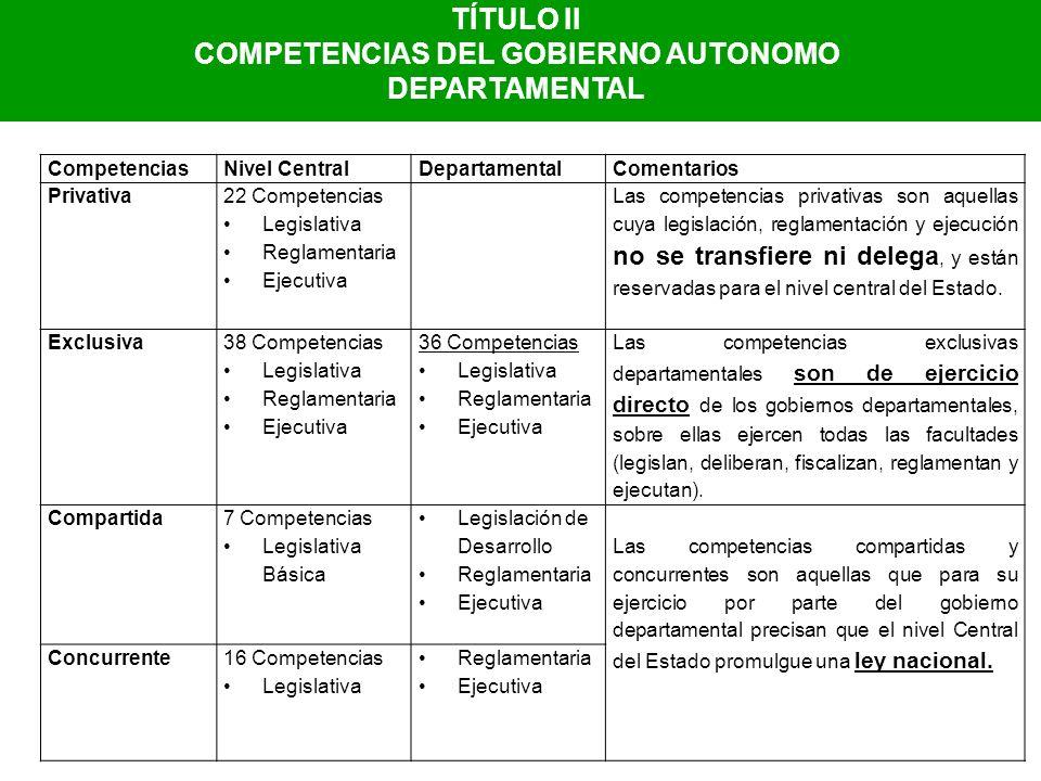 TÍTULO II COMPETENCIAS DEL GOBIERNO AUTONOMO DEPARTAMENTAL CompetenciasNivel CentralDepartamentalComentarios Privativa 22 Competencias Legislativa Reg