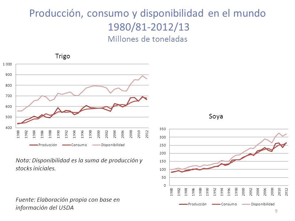 Producción, consumo y disponibilidad en el mundo 1980/81-2012/13 Millones de toneladas 9 Nota: Disponibilidad es la suma de producción y stocks inicia