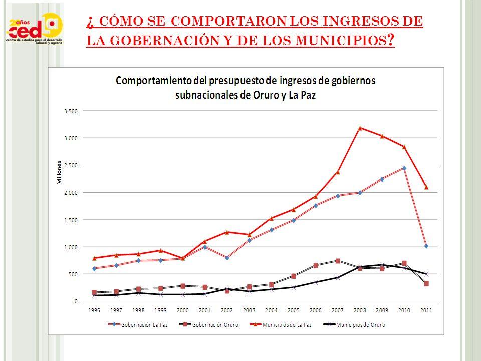 ¿ CÓMO SE COMPORTARON LOS INGRESOS DE LA GOBERNACIÓN Y DE LOS MUNICIPIOS