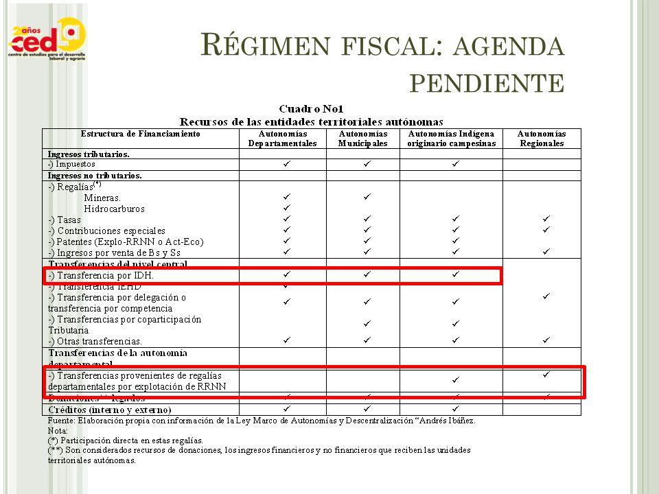 R ÉGIMEN FISCAL : AGENDA PENDIENTE