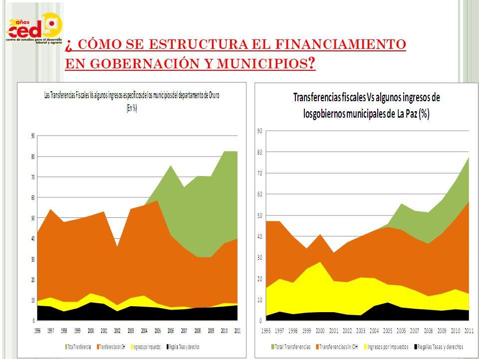 ¿ CÓMO SE ESTRUCTURA EL FINANCIAMIENTO EN GOBERNACIÓN Y MUNICIPIOS