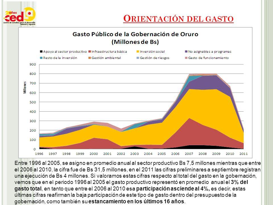O RIENTACIÓN DEL GASTO Entre 1996 al 2005, se asigno en promedio anual al sector productivo Bs 7,5 millones mientras que entre el 2006 al 2010, la cifra fue de Bs 31,5 millones, en el 2011 las cifras preliminares a septiembre registran una ejecución de Bs 4 millones.