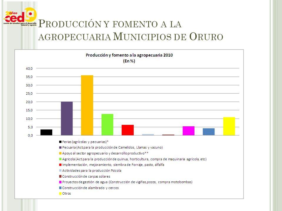 P RODUCCIÓN Y FOMENTO A LA AGROPECUARIA M UNICIPIOS DE O RURO
