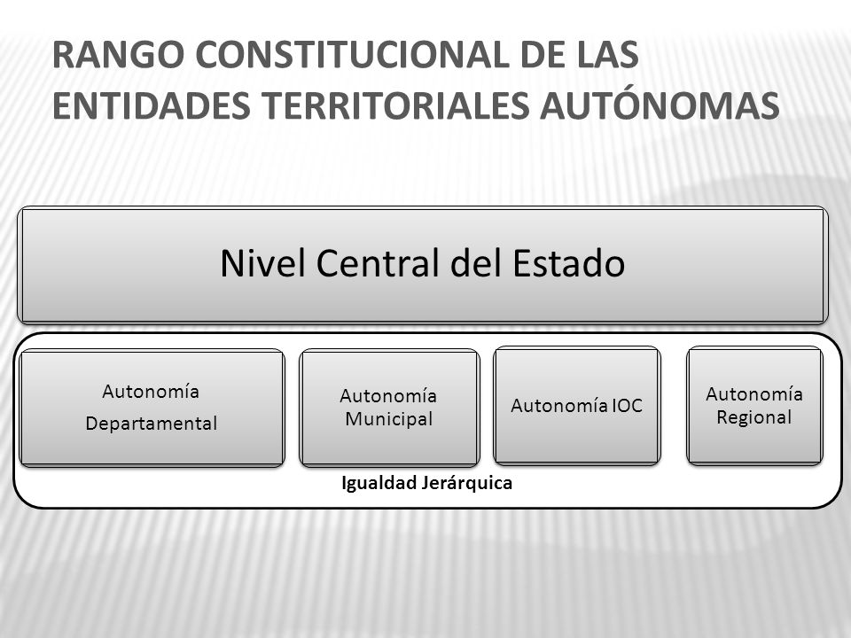 Igualdad Jerárquica Nivel Central del Estado Autonomía Departamental Autonomía Departamental Autonomía Municipal Autonomía IOC Autonomía Regional RANG