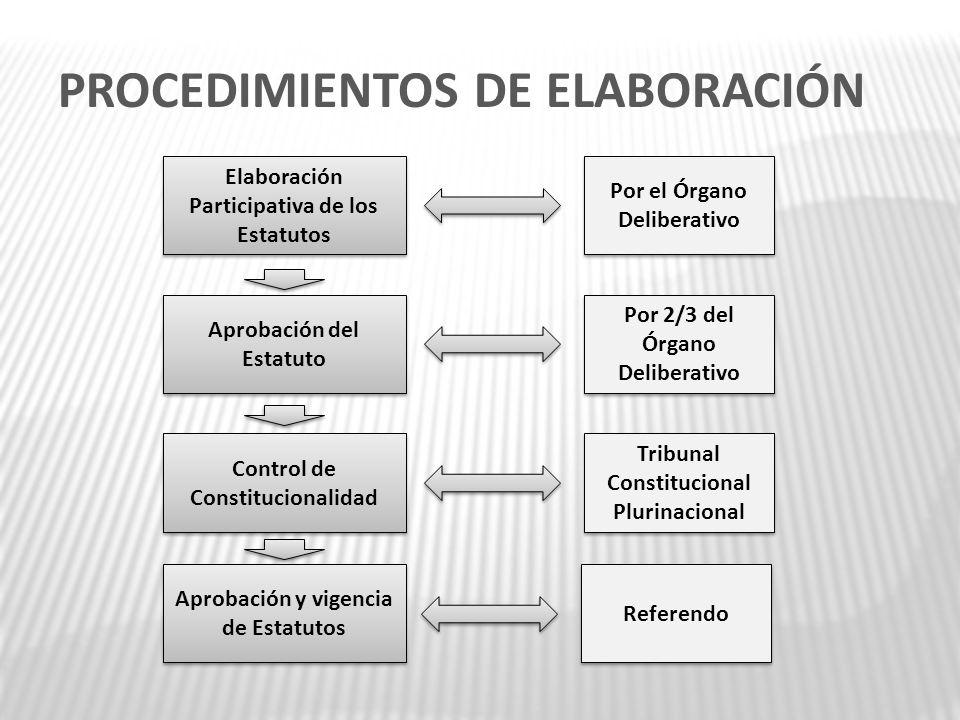PROCEDIMIENTOS DE ELABORACIÓN Elaboración Participativa de los Estatutos Aprobación del Estatuto Control de Constitucionalidad Aprobación y vigencia d