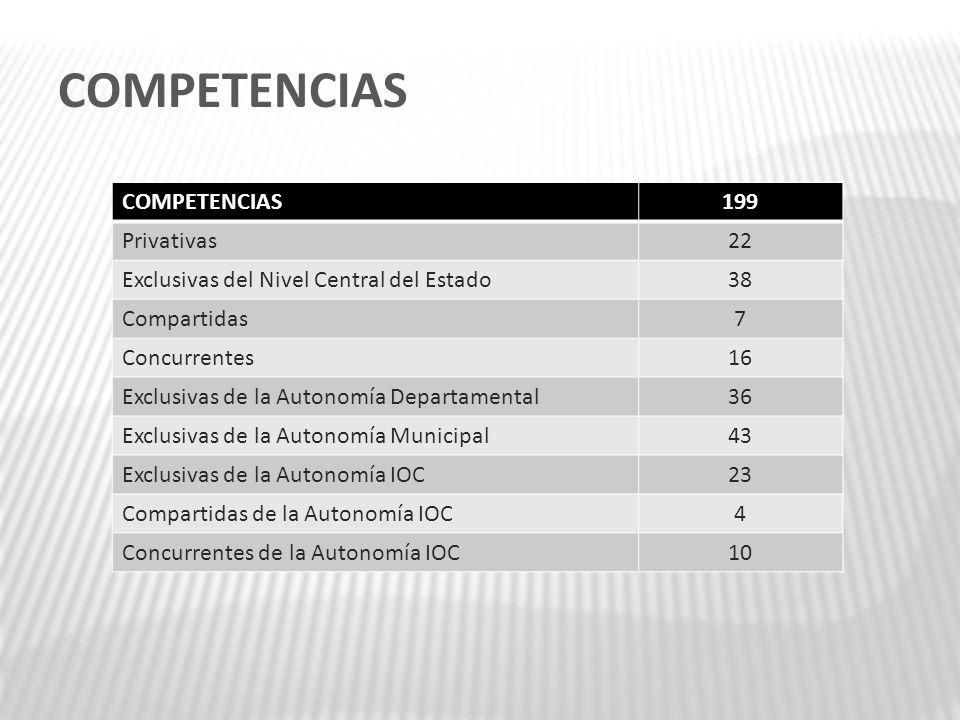 COMPETENCIAS 199 Privativas22 Exclusivas del Nivel Central del Estado38 Compartidas7 Concurrentes16 Exclusivas de la Autonomía Departamental36 Exclusi