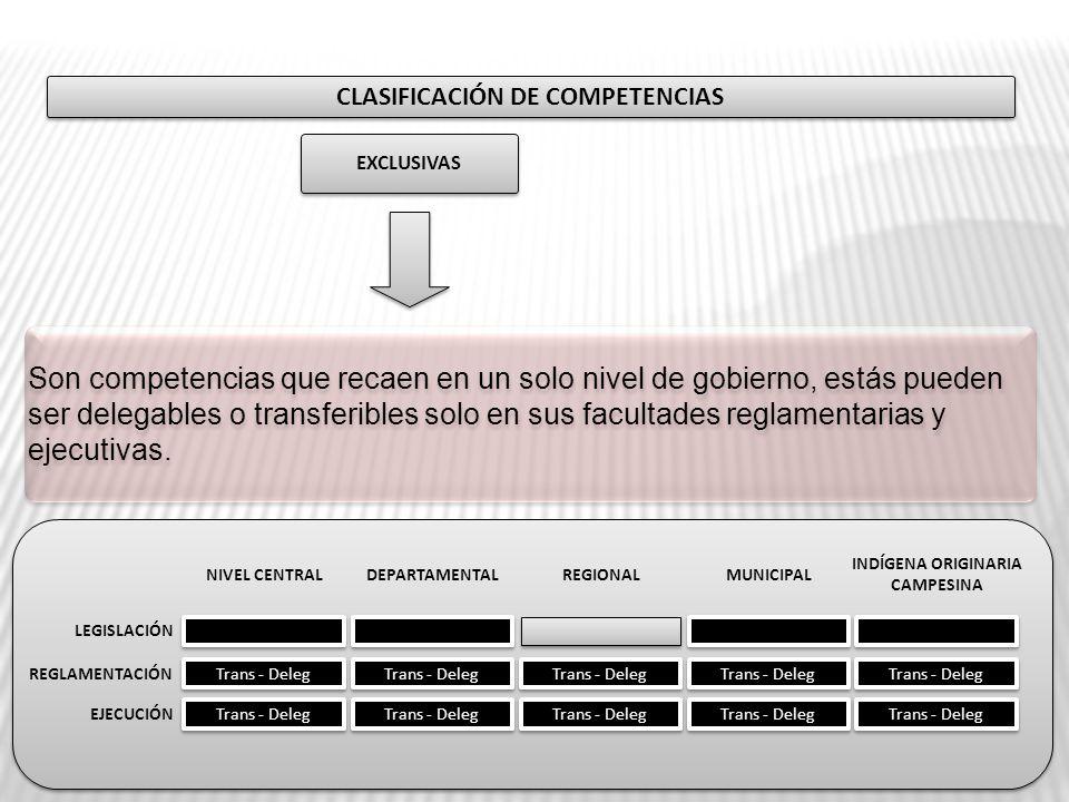 CLASIFICACIÓN DE COMPETENCIAS EXCLUSIVAS Trans - Deleg LEGISLACIÓN REGLAMENTACIÓN EJECUCIÓN NIVEL CENTRALDEPARTAMENTALMUNICIPAL INDÍGENA ORIGINARIA CA