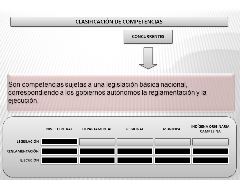 CLASIFICACIÓN DE COMPETENCIAS CONCURRENTES LEGISLACIÓN REGLAMENTACIÓN EJECUCIÓN NIVEL CENTRALDEPARTAMENTALMUNICIPAL INDÍGENA ORIGINARIA CAMPESINA REGI