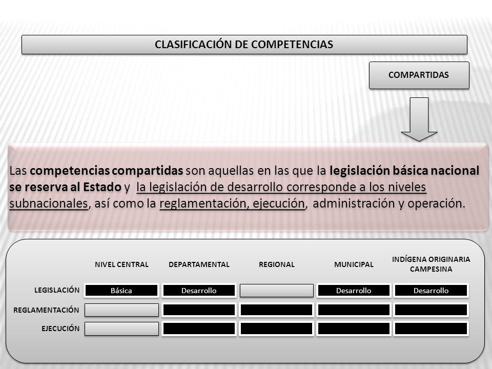 CLASIFICACIÓN DE COMPETENCIAS COMPARTIDAS Básica Desarrollo LEGISLACIÓN REGLAMENTACIÓN EJECUCIÓN NIVEL CENTRALDEPARTAMENTALMUNICIPAL INDÍGENA ORIGINAR