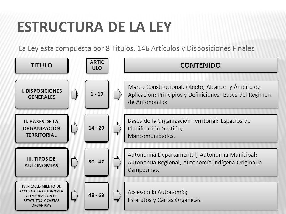 ESTRUCTURA DE LA LEY I. DISPOSICIONES GENERALES 1 - 13 Marco Constitucional, Objeto, Alcance y Ámbito de Aplicación; Principios y Definiciones; Bases