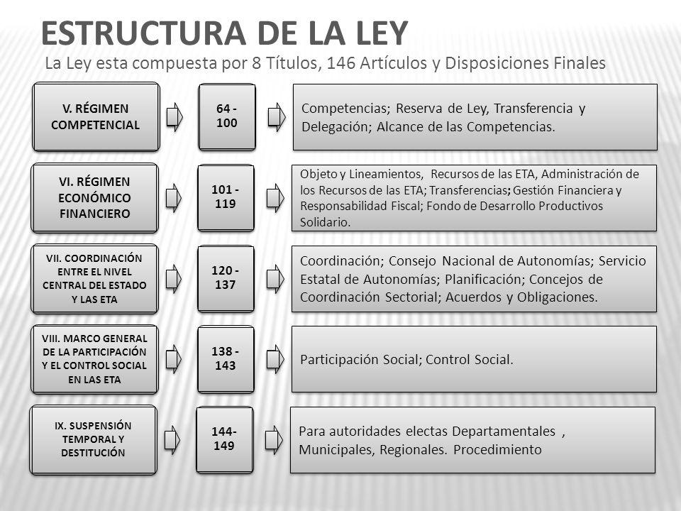 V. RÉGIMEN COMPETENCIAL 64 - 100 Competencias; Reserva de Ley, Transferencia y Delegación; Alcance de las Competencias. VI. RÉGIMEN ECONÓMICO FINANCIE