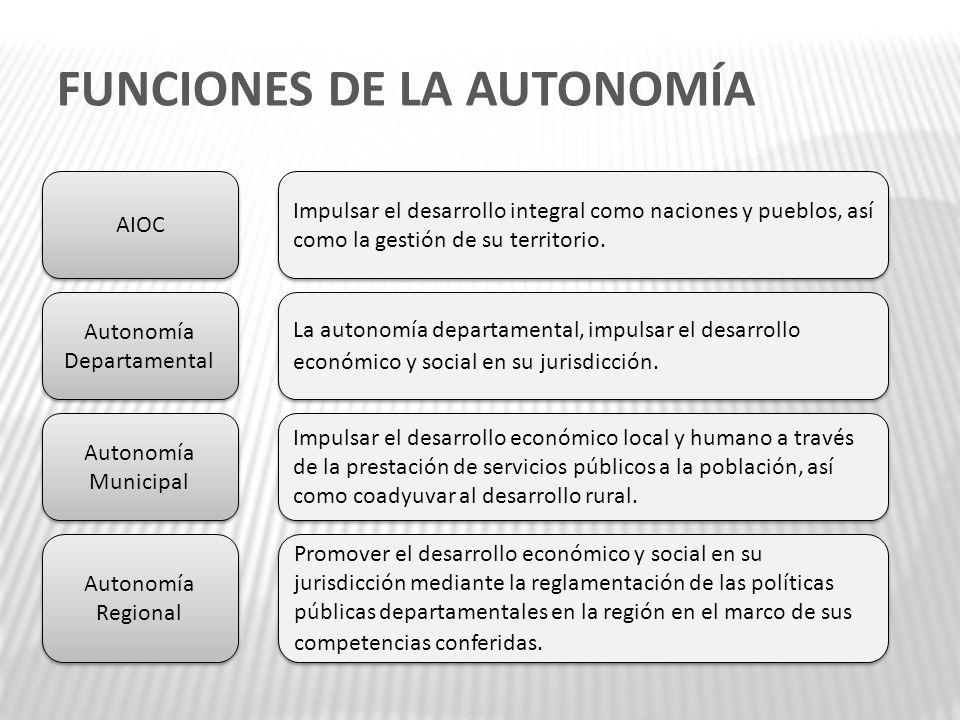 FUNCIONES DE LA AUTONOMÍA AIOC Impulsar el desarrollo integral como naciones y pueblos, así como la gestión de su territorio. Autonomía Municipal Impu
