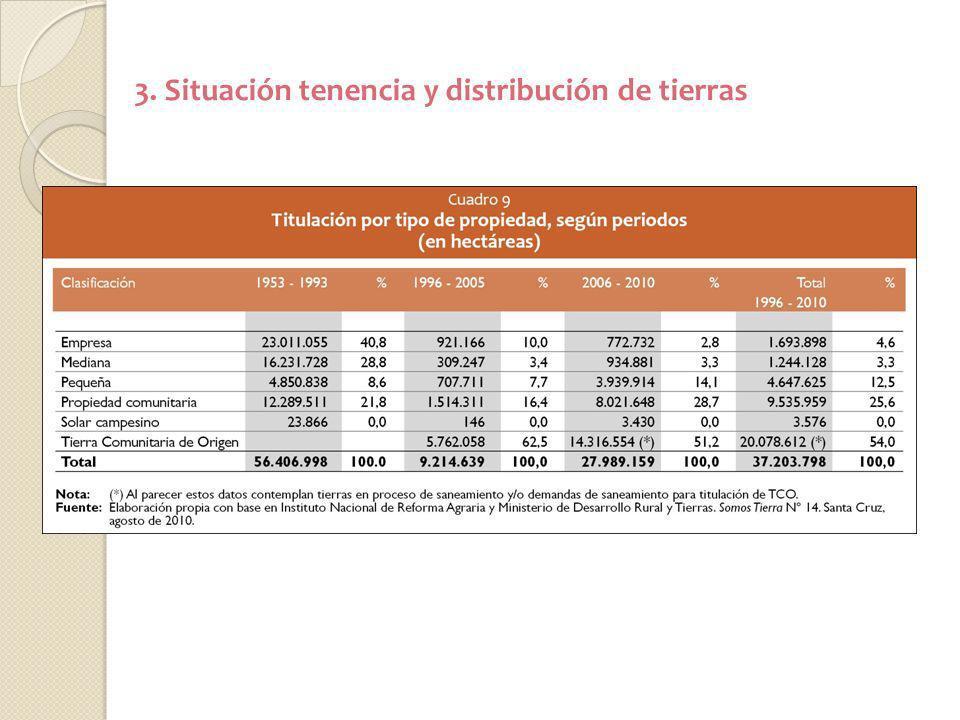 3. Situación tenencia y distribución de tierras