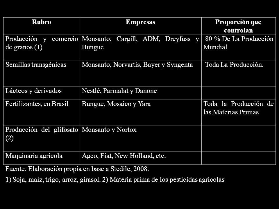 RubroEmpresasProporción que controlan Producción y comercio de granos (1) Monsanto, Cargill, ADM, Dreyfuss y Bungue 80 % De La Producción Mundial Semi