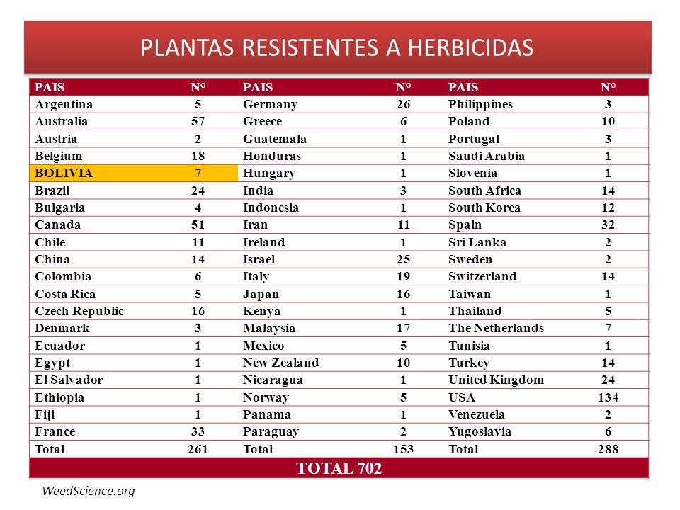 PLANTAS RESISTENTES A HERBICIDAS PAISN°PAISN°PAISN° Argentina5Germany26Philippines3 Australia57Greece6Poland10 Austria2Guatemala1Portugal3 Belgium18Ho