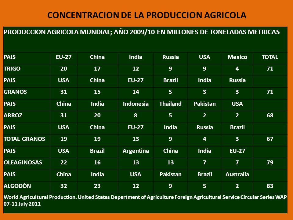 CONCENTRACION DE LA PRODUCCION AGRICOLA PRODUCCION AGRICOLA MUNDIAL; AÑO 2009/10 EN MILLONES DE TONELADAS METRICAS PAISEU-27ChinaIndiaRussiaUSAMexicoT