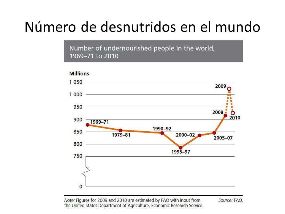 Número de desnutridos en el mundo