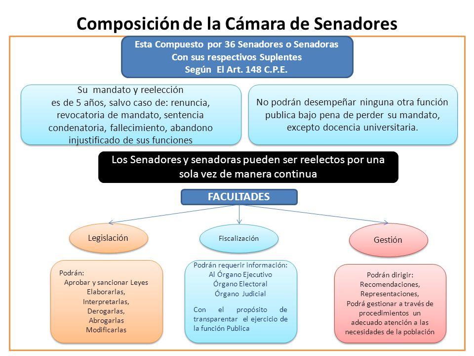 Composición de la Cámara de Senadores Esta Compuesto por 36 Senadores o Senadoras Con sus respectivos Suplentes Según El Art. 148 C.P.E. Su mandato y